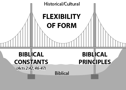 Mission Frontiers The Bridge Balancing Biblical Faithfulness And